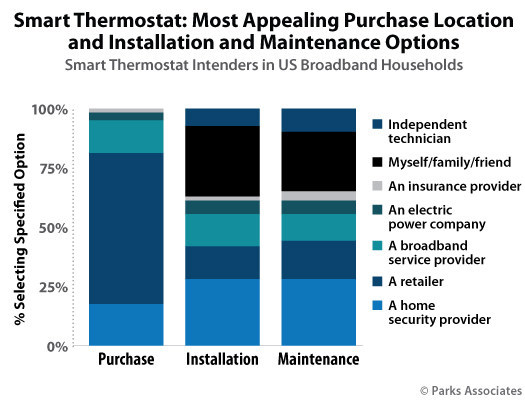 Parks Associates: Smart Thermostat: Most Appealing Purchase Location and Installation and Maintenance Options