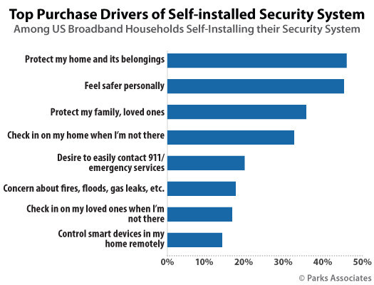 Parks Associates: Top Purchase Drivers of Self-Installed Security System