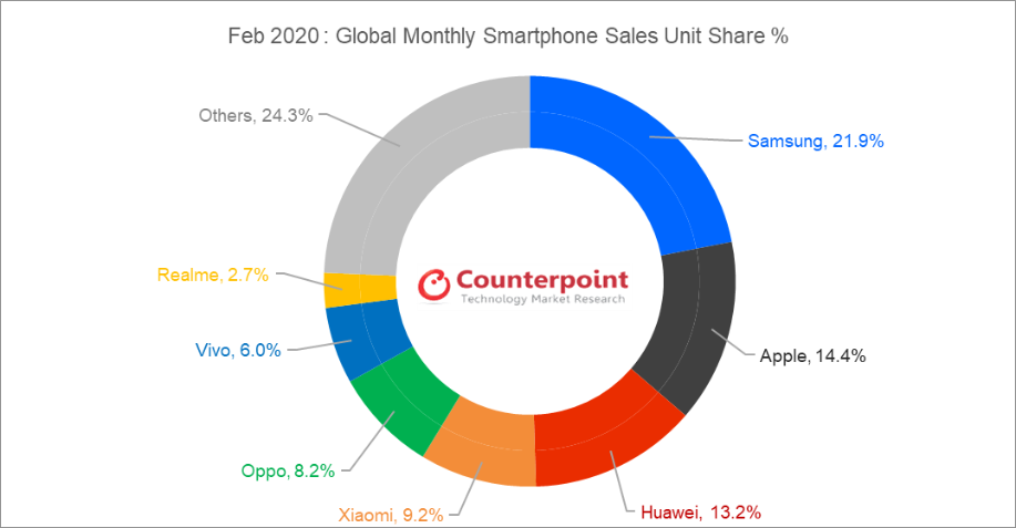 realme Bertahan Sebagai Top 7 Vendor Smartphone Global Berdasarkan Counterpoint Research Monthly Market Pulse Februari 2020